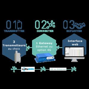 IoT TOOLOX: Solution IoT prête à l'emploi pour Smart Building, Smart Industry et Smart City