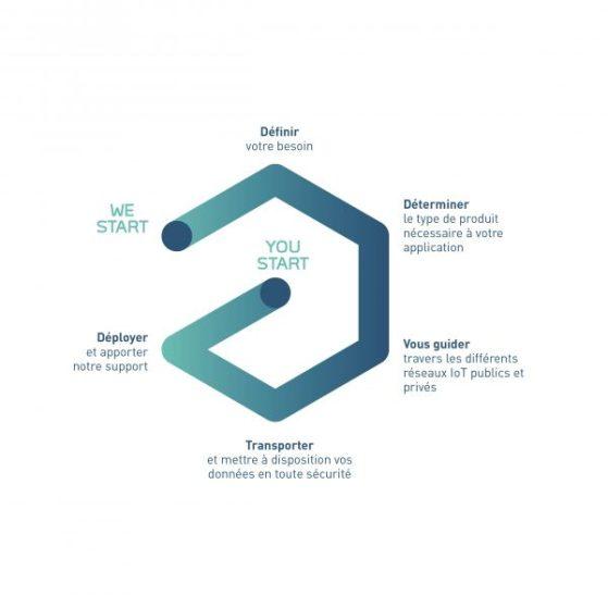 Embleme Adeunis Societe IoT.
