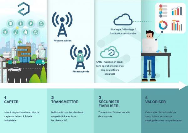 Plaquette Adeunis Société IoT