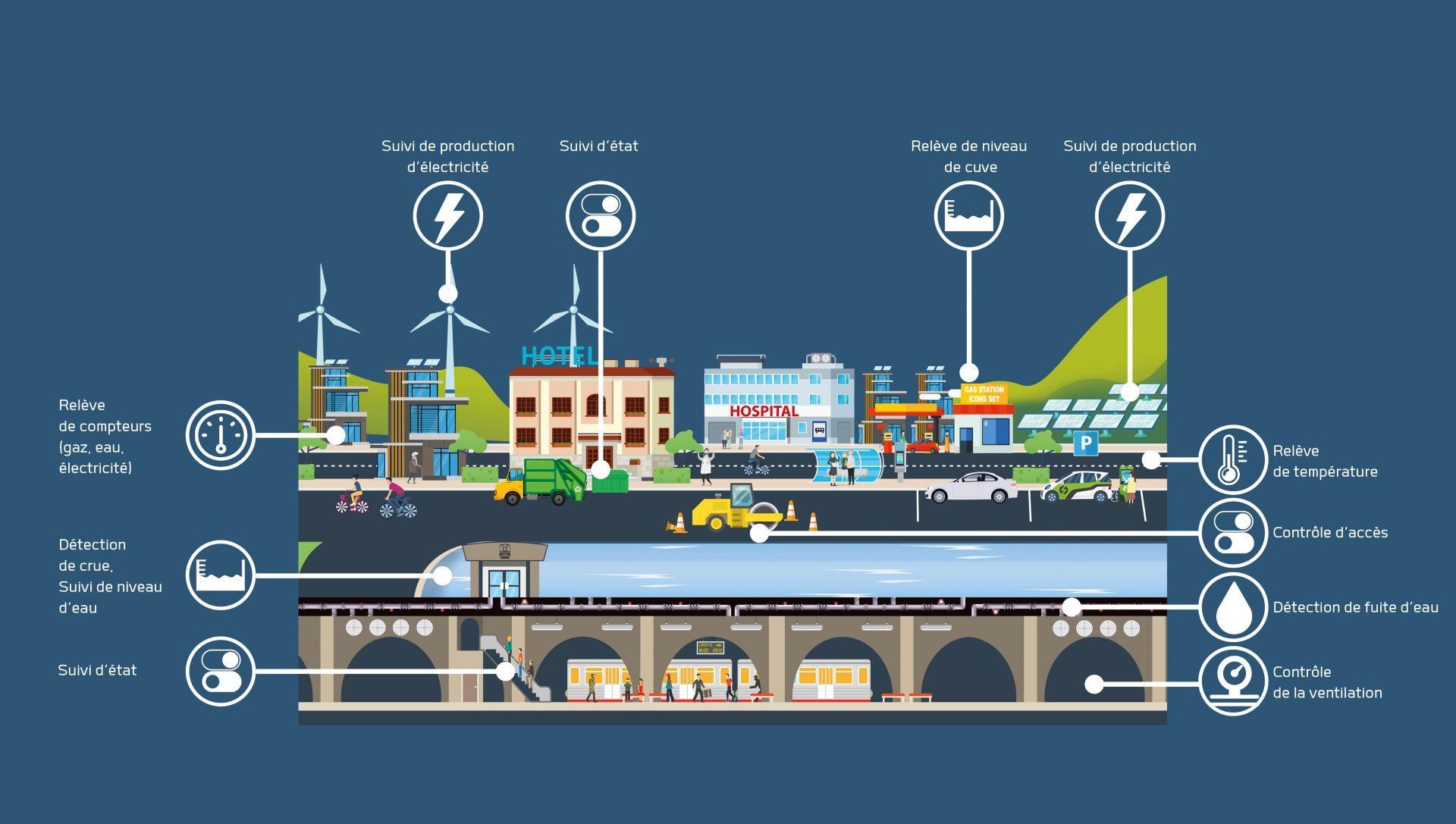 Smart City, cille intelligente, applications, iot, use cases, lpwan, lorawan, sigfox