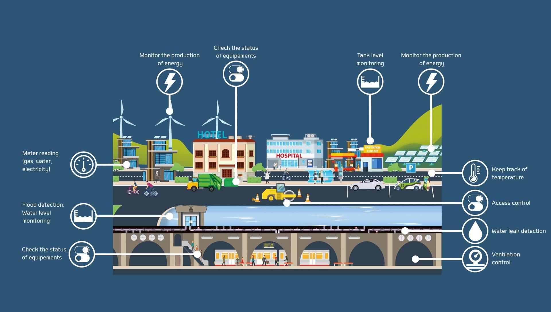 Smart City, iot, use cases, lpwan, lorawan, sigfox