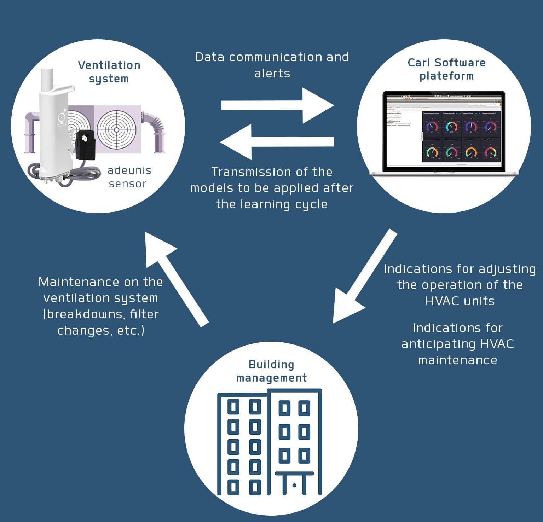 iot-monitoring-maintenance-ventilation-smart-building-delta-p