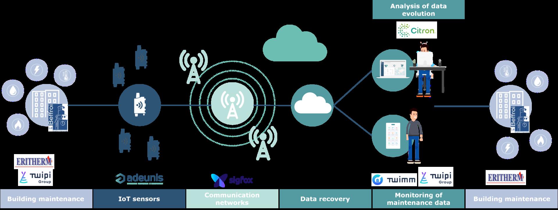iot-sensors-network-application-maintenance-building-data