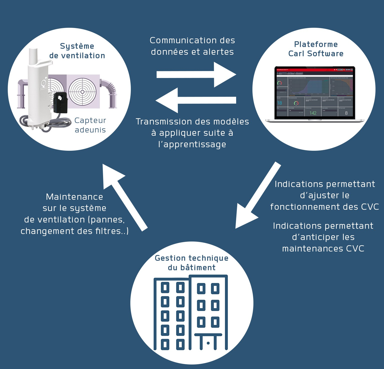 pilotage-maintenance-ventilation-smart-building-adeunis-iot