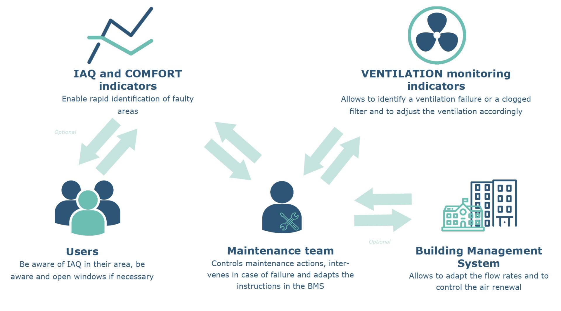 iot-air-quality-interior-iaq-comfort-building-ventilation