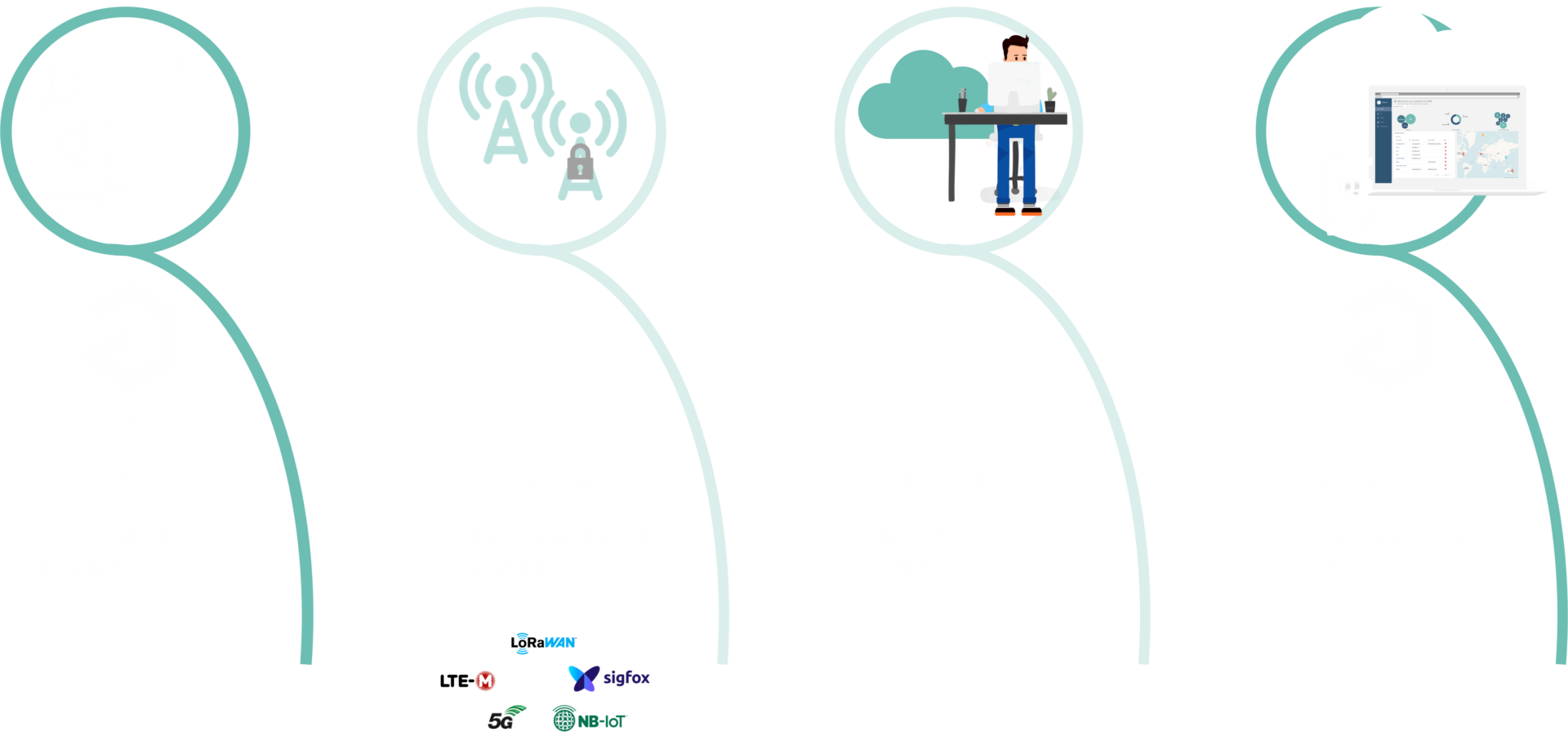 iot-data-sensor
