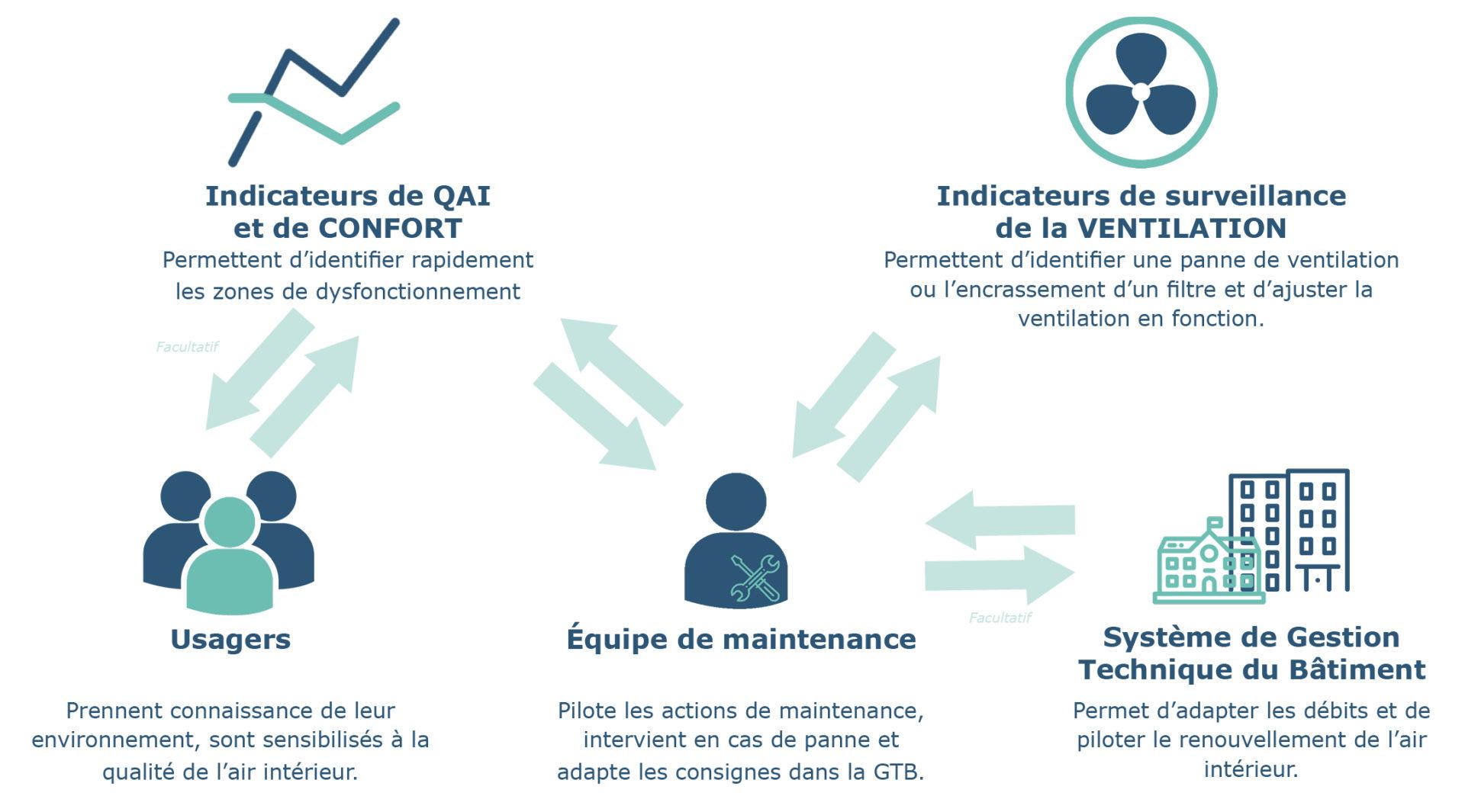 iot-qualite-air-interieur-qai-confort-batiment-immeuble-ventilation