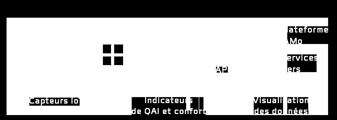 qai-iot-co2-covt-pm-ventilation-humidite-temperature-iamo-luminosite